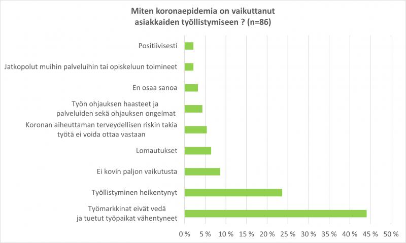 Kuvio 1: pylväsdiagrammi koronan vaikutuksista asiakkaiden työllistymiseen.