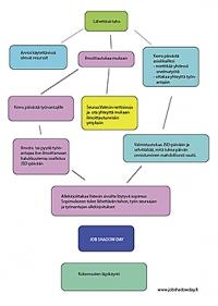 Linkki: lähettävä taho - toimenpiteet kaaviona,  pdf-tiedosto