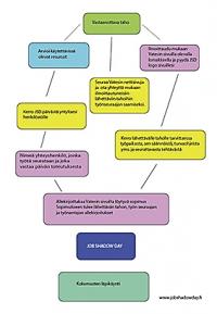 Linkki: vastaanottava taho -  toimenpiteet kaaviona pdf-tiedosto