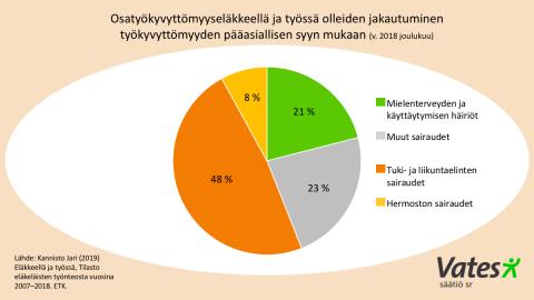 Graafi jossa prosentteina osuudet, minkä sairauden takia osatyökyvyttömyyseläkkeellä oleva ja työssä käyvä on saanut eläkepäätöksen.