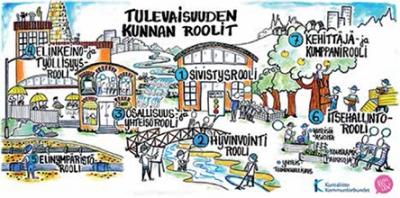 Piirroskuva jossa kuvataan tulevaisuuden kunnan rooleja