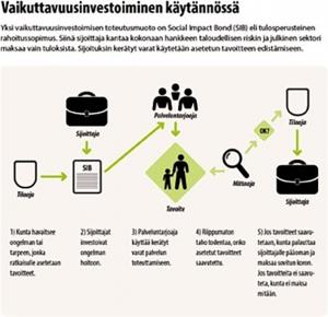 Suomen Työhyvinvointi-SIB maailman ensimmäinen