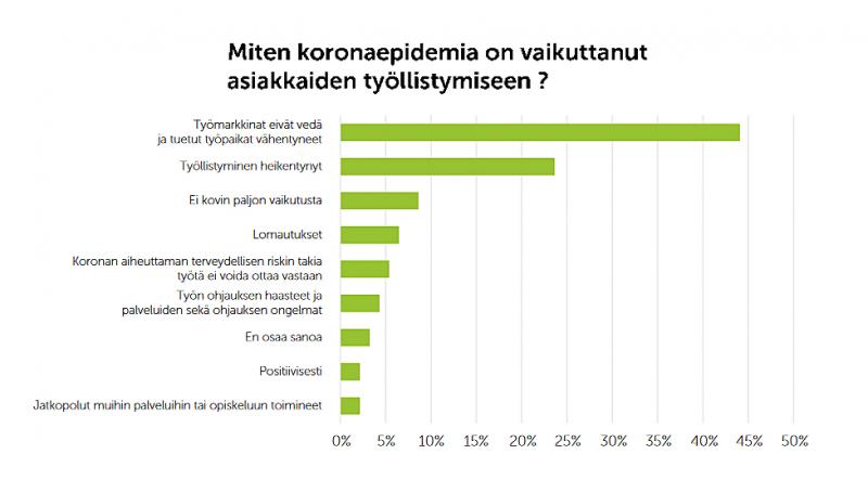 Pylväsdiagrammi koronan vaikutuksista asiakkaiden työllistymiseen.