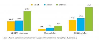 Kuvio 1. Pylväsdiagarammi - Nuoren ammatillisen kuntoutuksen palveluja saaneiden kumulatiivinen määrä 1/2019–4/2020.