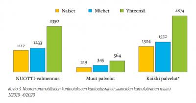 Kuvio 3. Pylväsdiagrammi nuorten ammatillisen kuntoutuksen kuntoutusrahan saaneiden kumulatiivinen määrä 1/2019.4/2020.