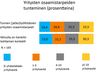 Infograafi jossa kerrotaan, miten hyvin työllistämisyksiköt tuntevat yritysten osaamistarpeet.